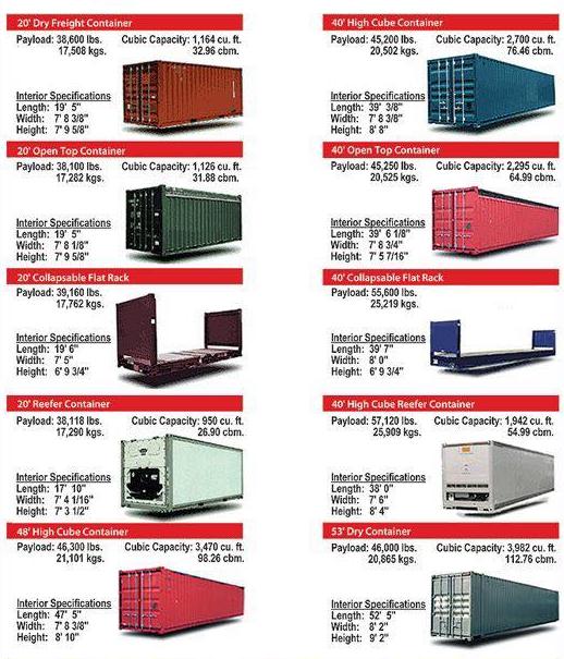 contenedores. especificaciones-medidas